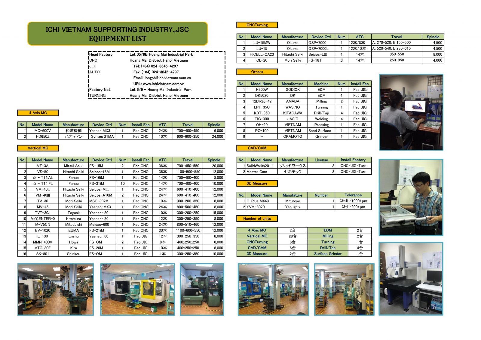 Danh sách máy gia công cnc